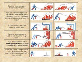 Как необходимо тушить горящую вертикальную поверхность огнетушителем?