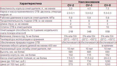 Огнетушитель углекислотный ОУ 5 технические характеристики