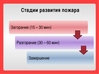 Стадии развития пожара и их краткая характеристика