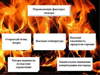 Первичные поражающие факторы пожара