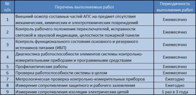 Регламент работ по техническому обслуживанию пожарной сигнализации